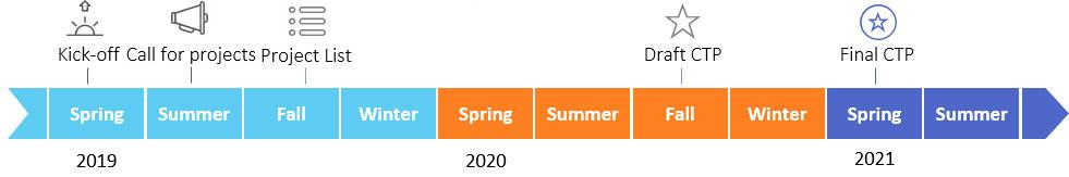 2050 CTP Timeline